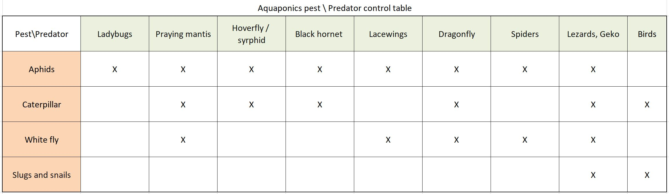 Pest - Predator table in aquaponics