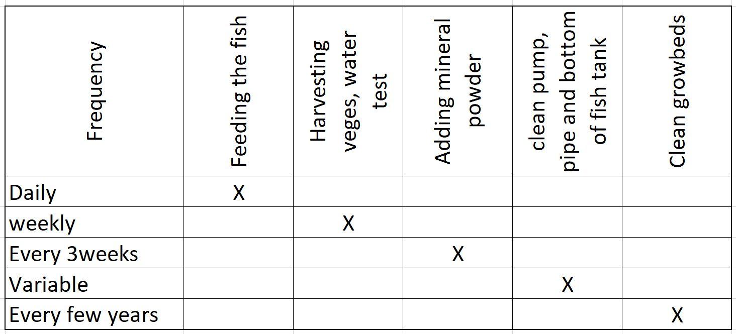 Aquaponics maintenance table